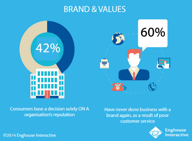 Brand & Values