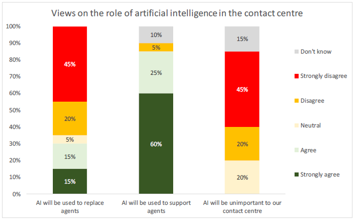 views-on-the-role-of-artificial-intelligence-in-the-contact-centre
